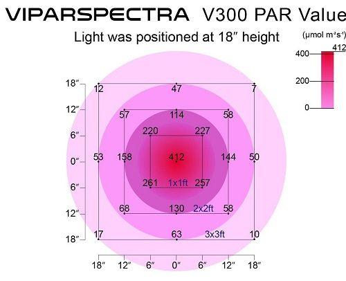 VIPARSPECTRA 300W PAR